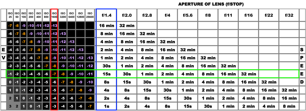 how to set iso and exposure